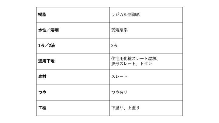 屋根塗装 ファインパーフェクトベスト 特徴 メリット デメリット 佐賀市 サニー建設商事